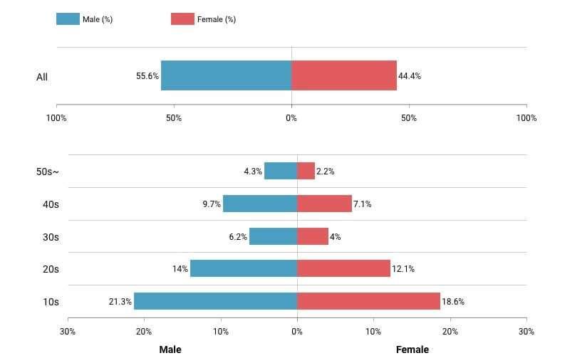 demografia utenti TikTok